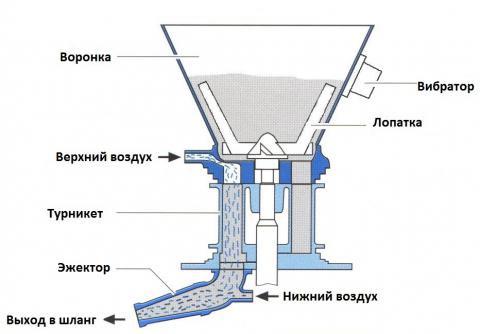 Схема торкрет-установки