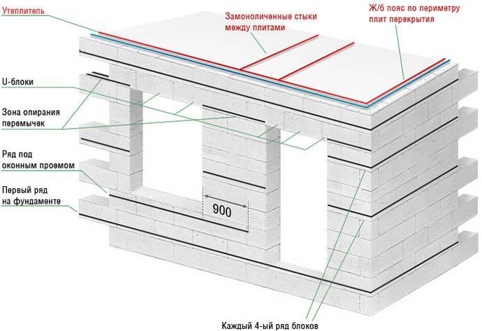 Схема усиления стен