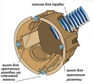 Схема устройства подрозетника