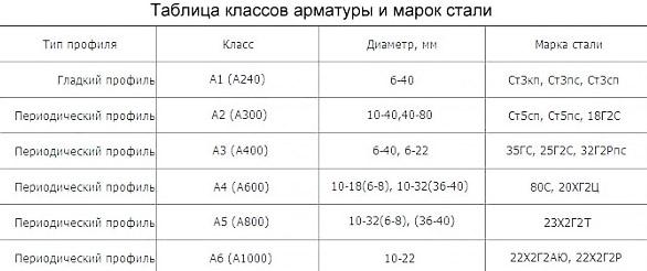 Таблица классов и марок стали
