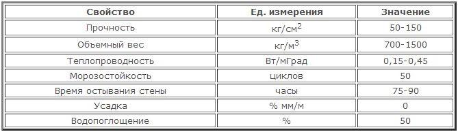 Технические параметры керамзитобетона
