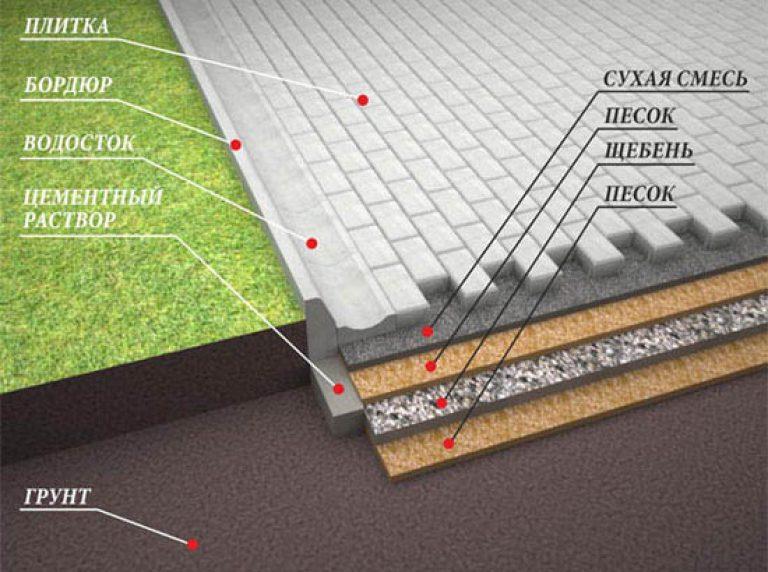 Укладка тротуарной плитки на цемент своими руками пошаговая инструкция 48