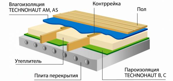 Утепление с пароизоляционной мембраной