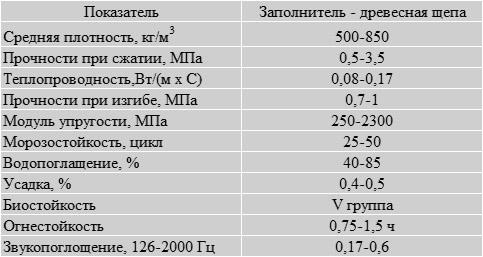 Характеристики древобетона