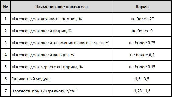 Характеристики жидкого натриевого стекла