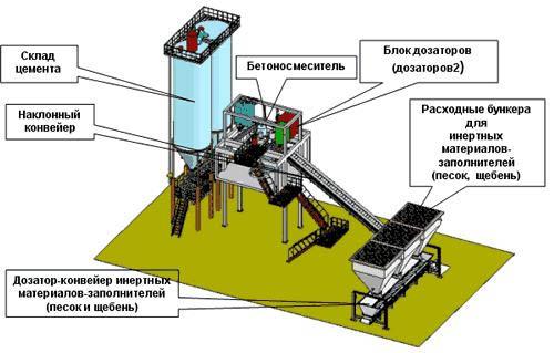 Бетонно-смесительная установка