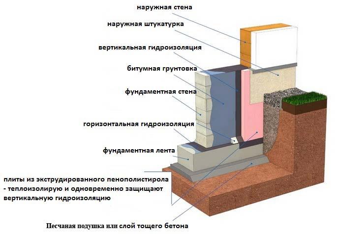Горизонтальная защита фундамента