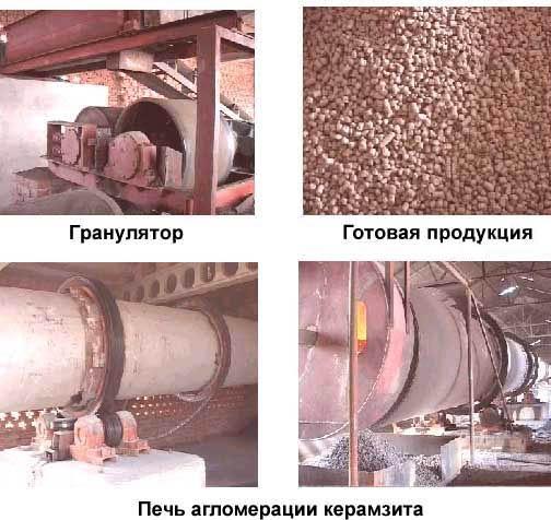 Изготовление керамзита