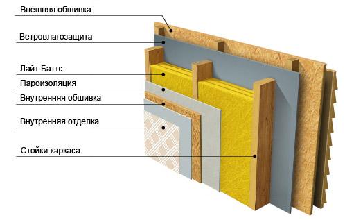 Изоляция каркасных стен с применением Rockwool
