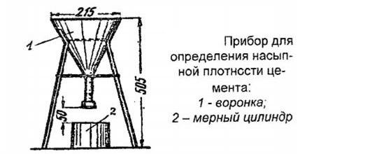 Прибор для измерения насыпной плотности