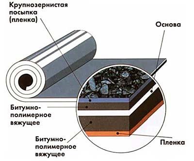 Состав изоляционного покрытия