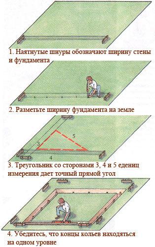 Способ разметки площадки