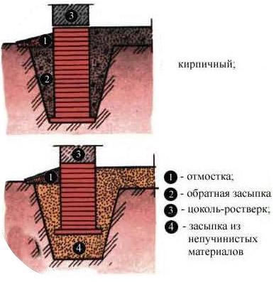 Столбчатая основа