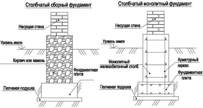Схема возведения фундамента