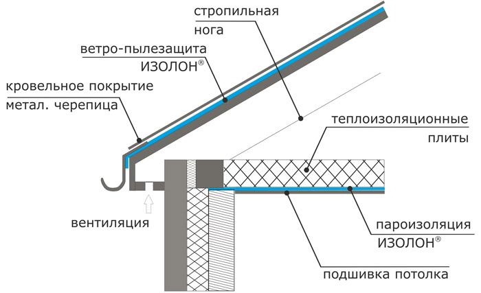 Схема изоляции кровли и потолка