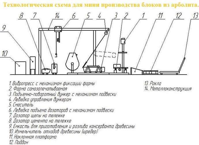 Схема производства арболитовых изделий