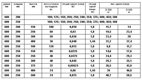 Число блоков на паллетах