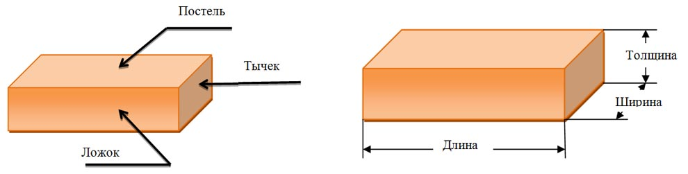 Параметры кирпича