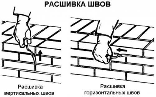 Виды расшивки швов
