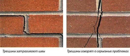 Виды трещин в блоках