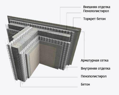 Возведение монолитных стен
