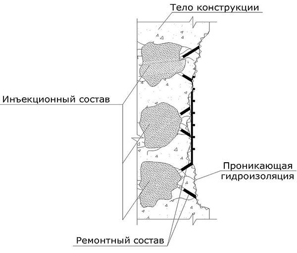 Гидроизоляция кирпичной стенки