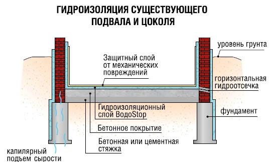 Защита подвального помещения