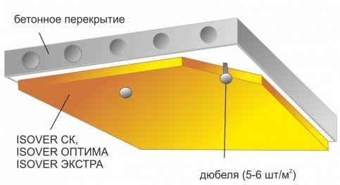 Как утеплить потолок подполья