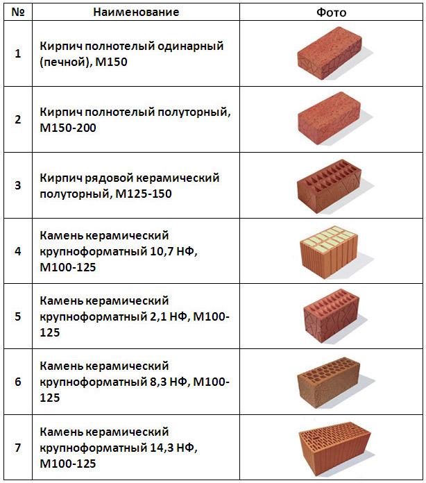 Кирпичи разных марок