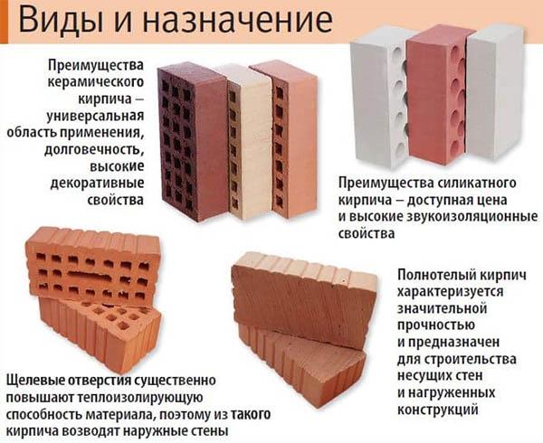 Классификация кирпичей