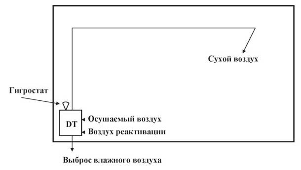Монтаж осушителя в погребе