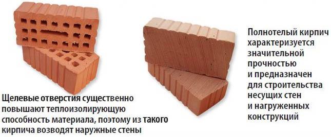 Пусто- и полнотелые блоки