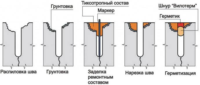 Порядок устранения трещин