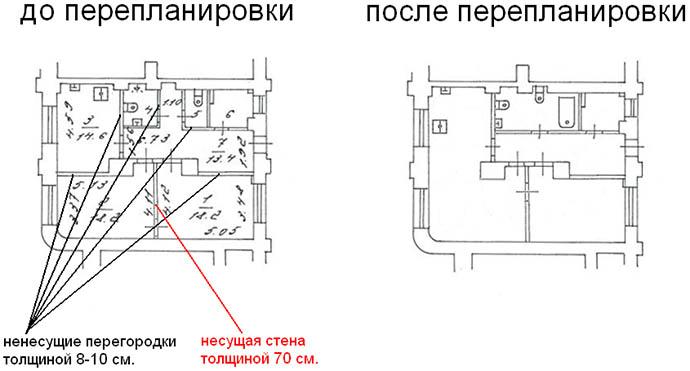 Пример перепланировки стен дома