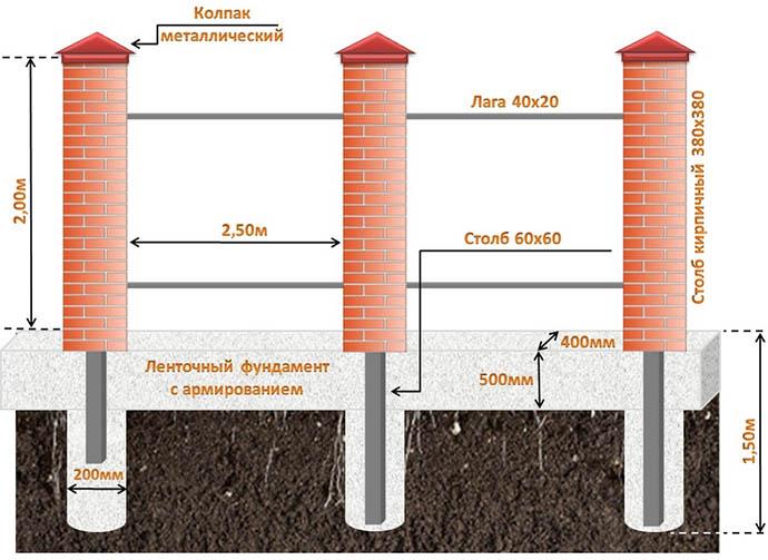 Размеры столбов кирпичной ограды