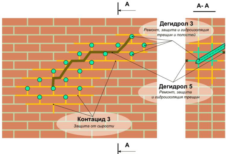 Ремонт и гидроизоляция трещин