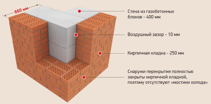 Стены монолитно-кирпичных зданий