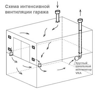 Схема вентиляции подполья