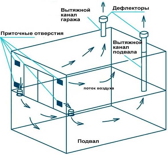 Схема естественной вентиляции подвала