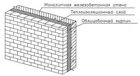 Схема кирпичной отделки