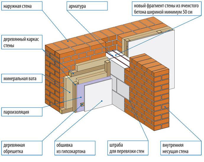 Схема кирпичной постройки