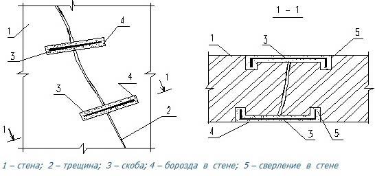 Схема ликвидации трещин в кладке