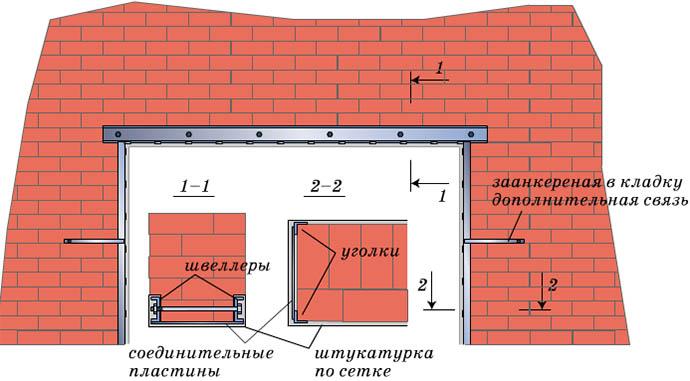 Схема укрепления кирпичной кладки