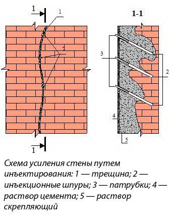 Схема усиления кладки