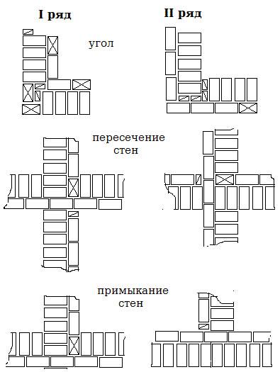 Схемы кладки