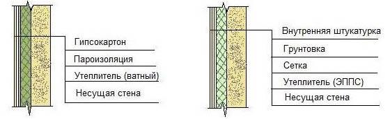Теплоизоляция дома изнутри