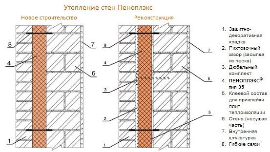 Теплоизоляция кирпичных стен Пеноплексом