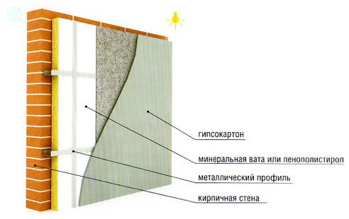 Теплоизоляция плитами ГКЛ