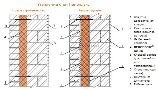 Теплоизоляция стен Пеноплексом