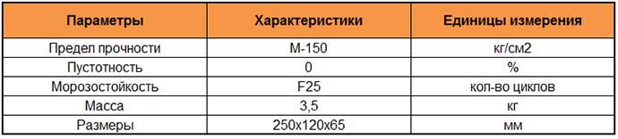 Технические параметры кирпича М150
